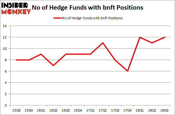 No of Hedge Funds with BNFT Positions
