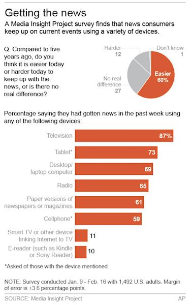Graphic shows survey results on news consumption; 2c x 5 inches; 96.3 mm x 127 mm;