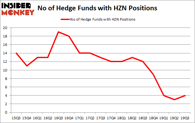 Is HZN A Good Stock To Buy?