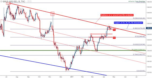 Gold Prices Hold Support Ahead of French Elections