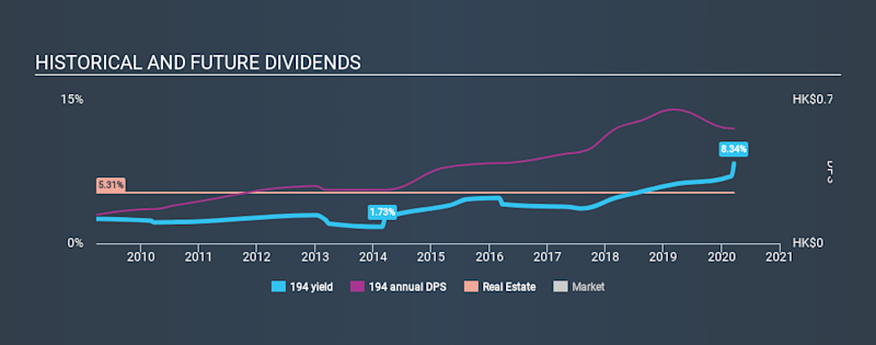 SEHK:194 Historical Dividend Yield, March 19th 2020