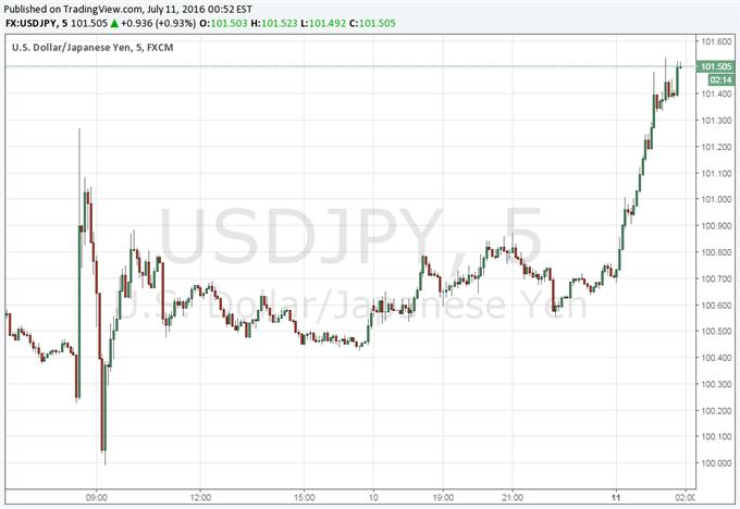 USD/JPY Higher as Abe Win in Japan Opens Door For Reforms