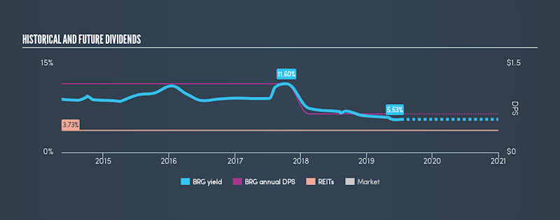 AMEX:BRG Historical Dividend Yield, July 12th 2019