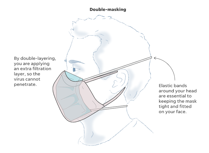 When double-masking, a tighter-fitting mask with ear loops or elastic band straps should be worn closest to the face. It will help filter the virus' small aerosol droplets.