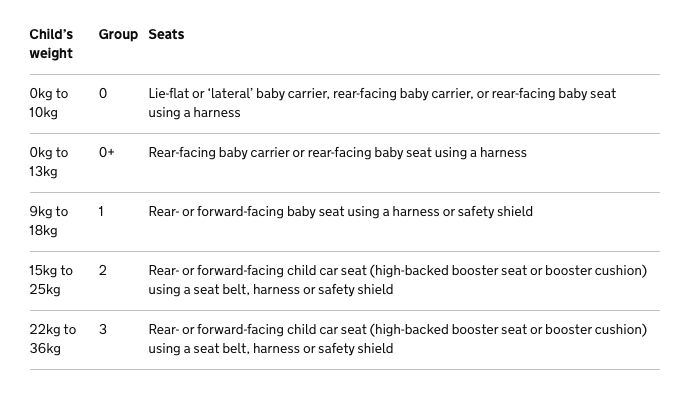 The Government's car seat safety guidelines for weight-based car seats [Photo: Gov.uk]