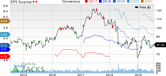 Philip Morris International Inc. Price, Consensus and EPS Surprise