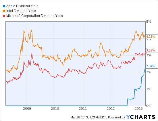 AAPL Dividend Yield Chart