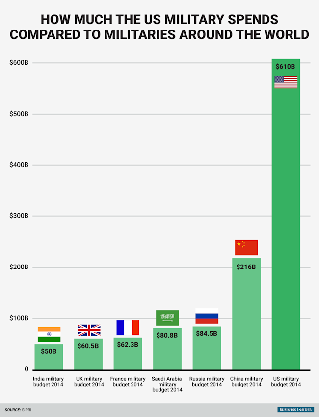 these charts show the immensity of the us defense budget