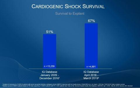 Cardiogenic Shock Survival Rates Improve Significantly in Three Years Since Impella FDA PMA Approval