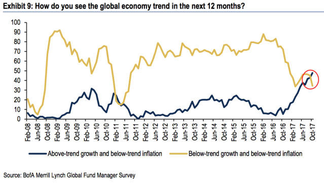 The last time Goldilocks beat Secular Stagnation was March 2011.