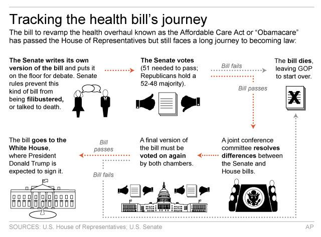 Graphic shows process of health care overhaul bill moving through Congress; 3c x 4 inches; 146 mm x 101 mm;