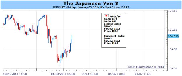 Japanese_Yen_Shows_Signs_of_Life_but_Does_Rally_Continue_body_Picture_1.png, Japanese Yen Shows Signs of Life but Does Rally Continue?