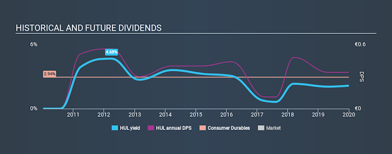 DB:HUL Historical Dividend Yield, January 1st 2020