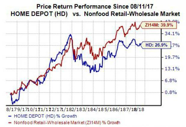 should you buy home depot hd stock ahead of q2 earnings rh finance yahoo com home depot stock buy or sell Home Depot Store