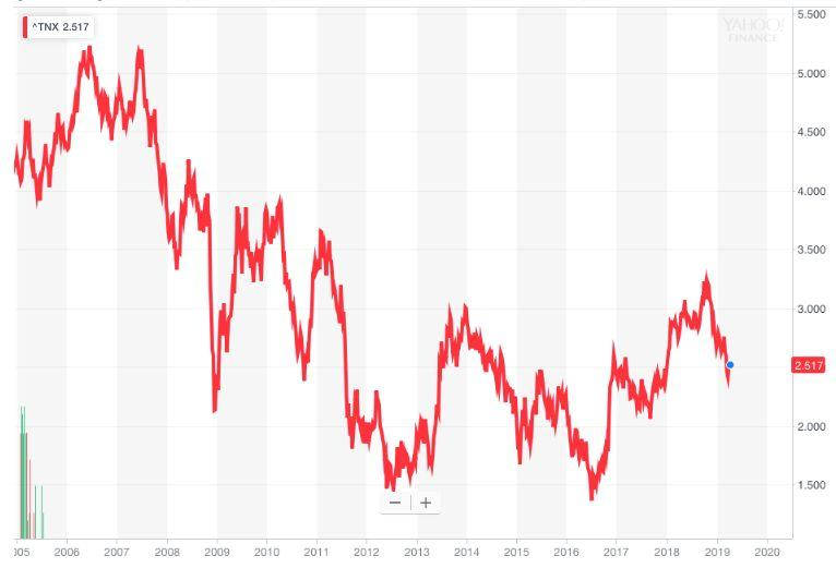 This chart of the 10-year Treasury yield shows interest rates today are much lower than where they were before the financial crisis.