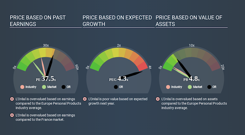 ENXTPA:OR Price Estimation Relative to Market May 26th 2020