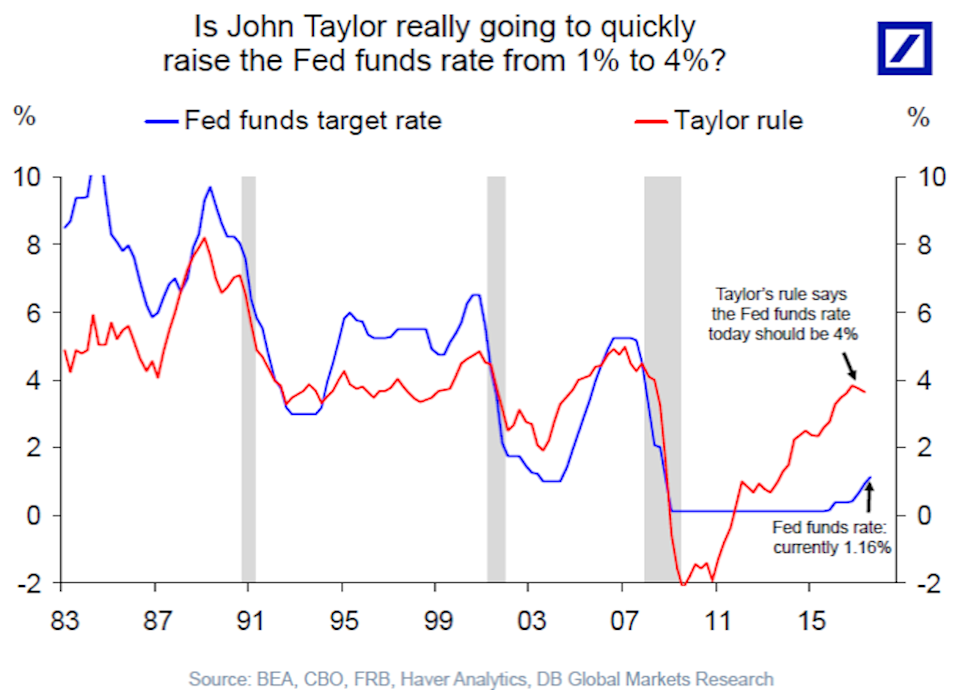 """The """"Taylor Rule"""" would have seen interest rates look a lot different after the financial crisis. (Source: Deutsche Bank)"""
