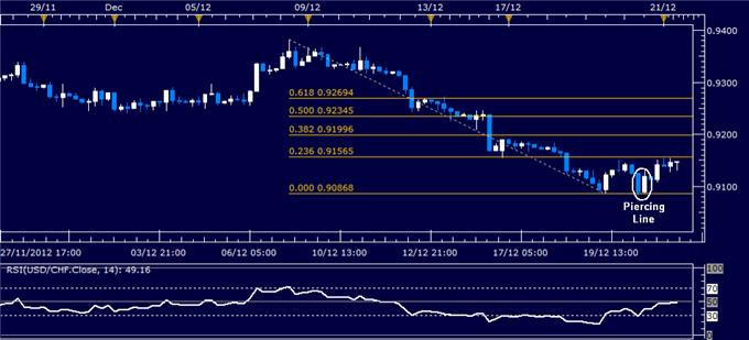 Forex_Analysis_USDCHF_Classic_Technical_Report_12.21.2012_body_Picture_1.png, Forex Analysis: USD/CHF Classic Technical Report 12.21.2012