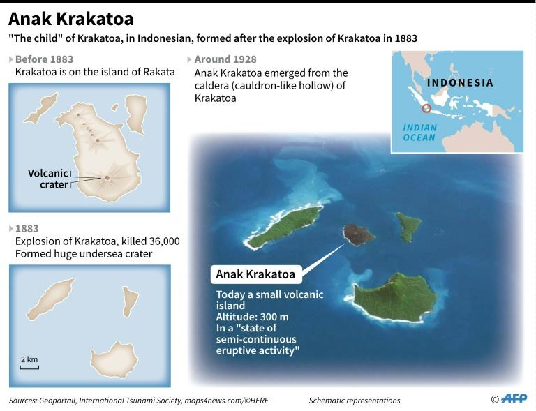 Anak Krakatoa had been displaying significant activity for months