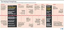 Timeline of events the South China territory since Beijing's imposition of the National Security Law