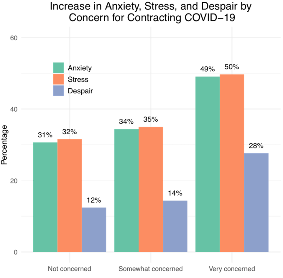 Graph showing increases in anxiety, stress and despair during COVID-19