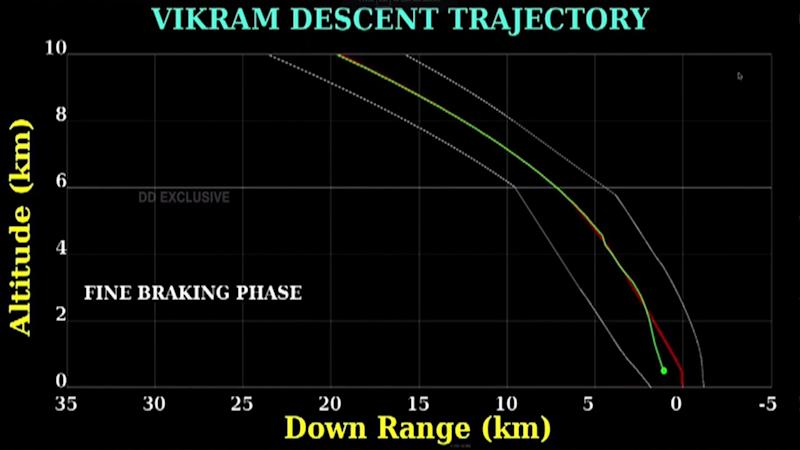 The descent trajectory of the Vikram lander shows a deviation in the lander's velocity. Image: ISRO