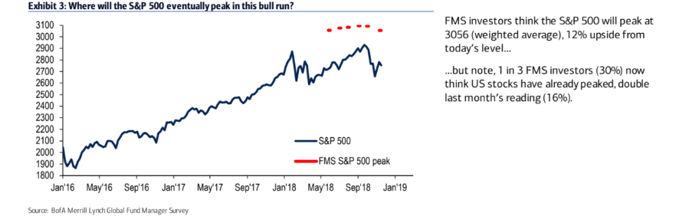 30% of the fund managers surveyed think U.S. stocks have already peaked.