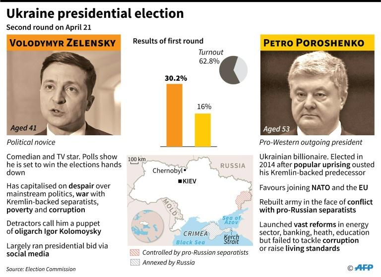 The two leading candidates in Ukraine's presidential election. The second round is on Sunday