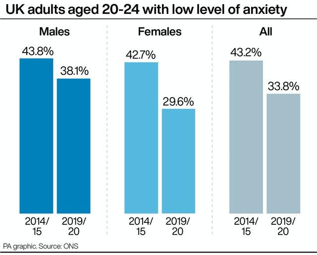 UK adults aged 20-24 with low level of anxiety
