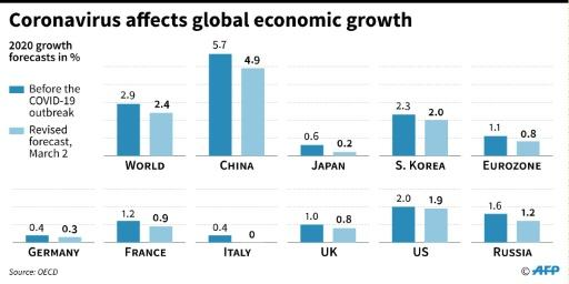 OECD growth forecasts for 2020, before and after the COVID-19