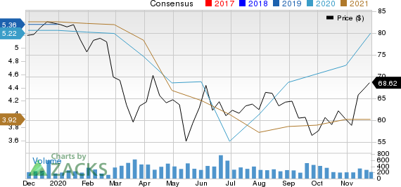 City Holding Company Price and Consensus