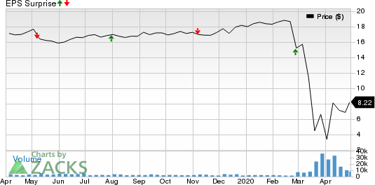 Ladder Capital Corp Price and EPS Surprise