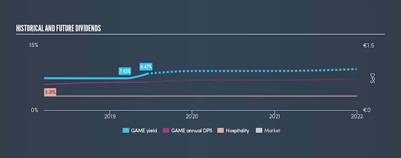 BIT:GAME Historical Dividend Yield, June 14th 2019