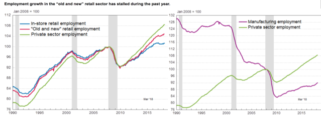 "A period of flat manufacturing job growth in the mid-1990s could prove a harbinger of much worse times ahead for ""old and new retail"" workers. (Screenshot/the Conference Board, Source: Bureau of Labor Statistics)"