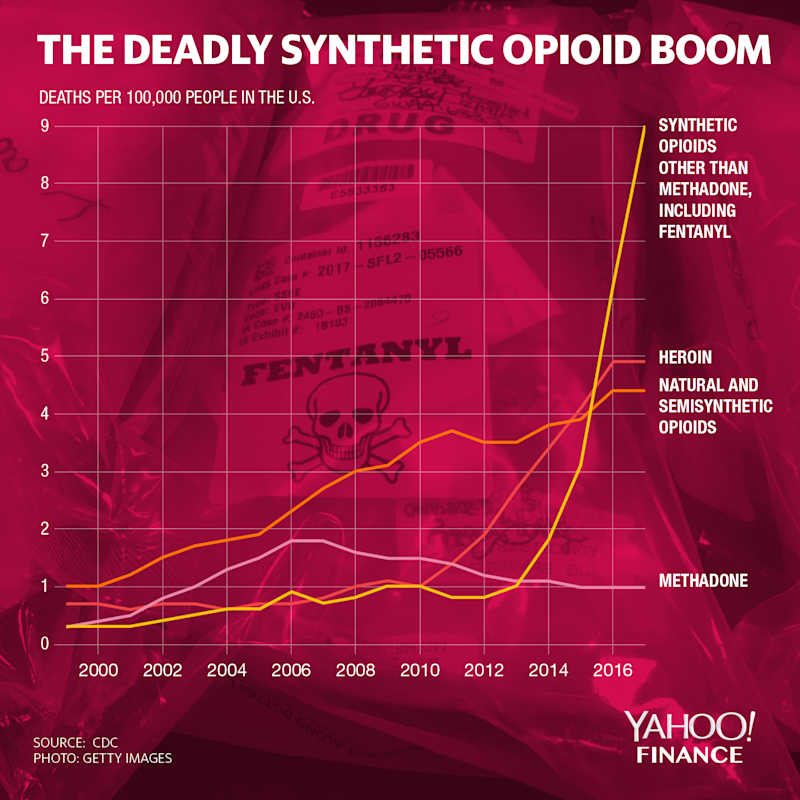 Fentanyl overdoses have surged since 1999. (Graphic: David Foster/Yahoo Finance)