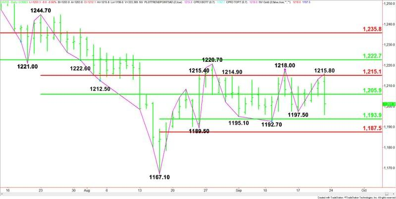 Gold Price Futures Gc Technical Analysis Downside Momentum Could