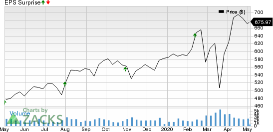 Equinix, Inc. Price and EPS Surprise