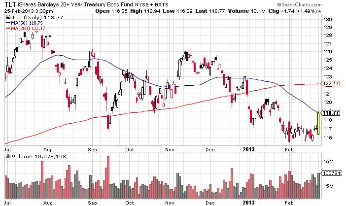 treasury-bond-etf-tlt