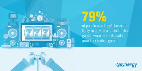 "Synergy Blue Report Shows Rise of the ""Gaming Gambler"" — Next Generation of Gamblers Influenced by Arcade, Video and Mobile Games"