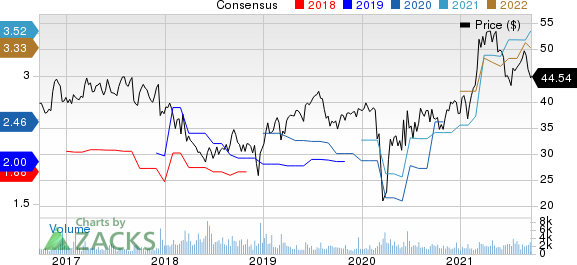 ABM Industries Incorporated Price and Consensus