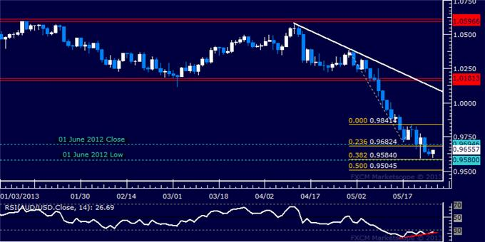 Forex_AUDUSD_Technical_Analysis_05.28.2013_body_Picture_5.png, AUD/USD Technical Analysis 05.28.2013
