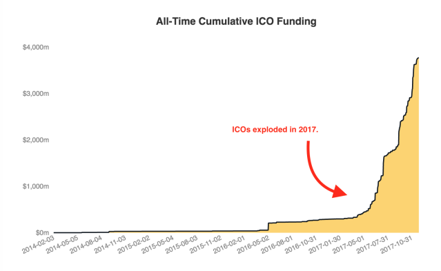 Total funding raised by ICOs as of Nov. 25, 2017, via CoinDesk