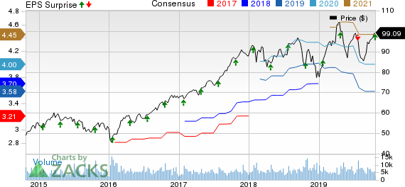 Amphenol Corporation Price, Consensus and EPS Surprise