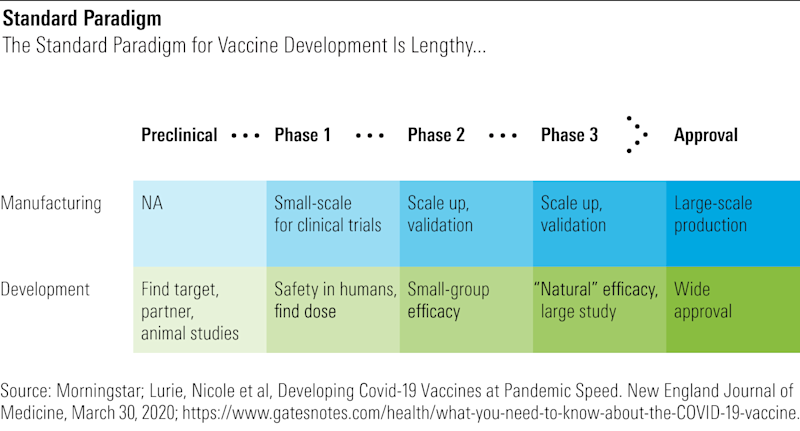 The Standard Paradigm for Vaccine Development is Lengthy...