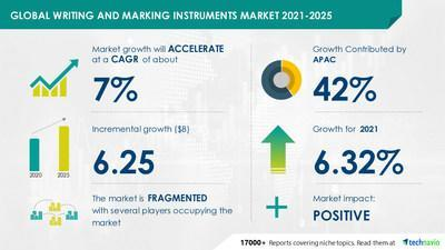 Technavio has announced its latest market research report titled Writing and Marking Instruments Market by Distribution Channel, Application, and Geography - Forecast and Analysis 2021-2025