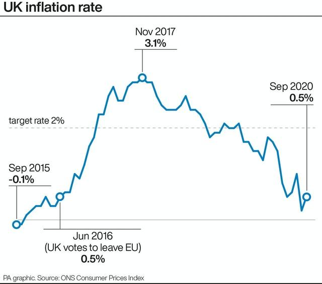 PA infographic showing UK inflation rate