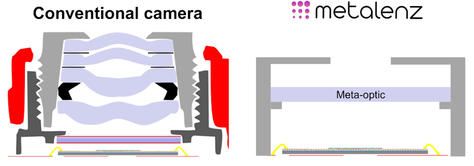 "Diagram comparing the multi-lens barrel of a conventional phone camera, and their simpler ""meta-optic"""