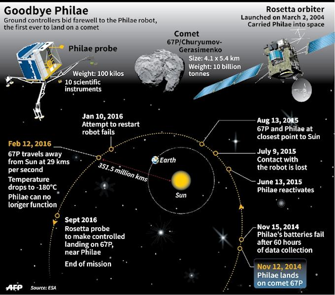 Description of the Philae comet probe, Comet 67P and the Rosetta orbiter, with timeline of the Philae mission (AFP Photo/Alain Bommenal, Laurence Saubadu)