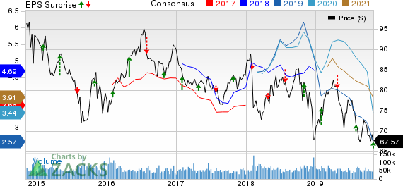 Exxon Mobil Corporation Price, Consensus and EPS Surprise