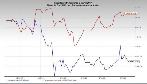 High costs affect Alaska Air Group's (ALK) bottom line. Additionally, the carrier struggles with declining unit revenues.